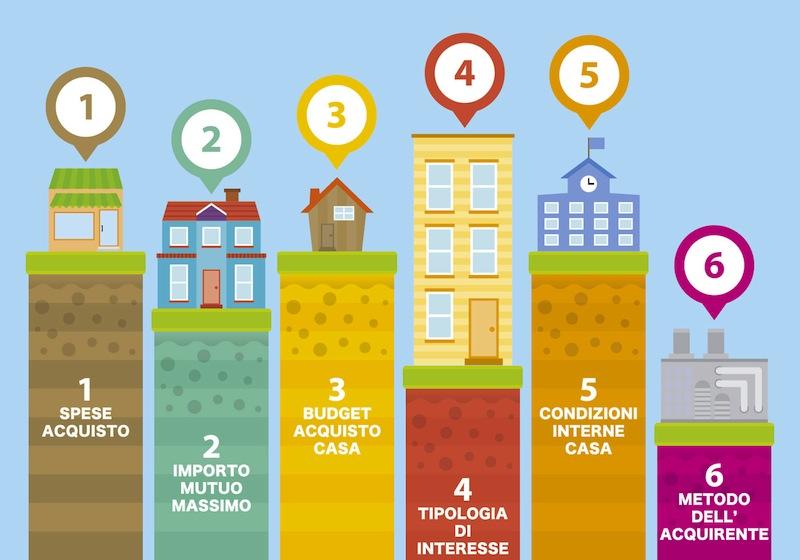 Prima di comprare casa: 6 buoni consigli