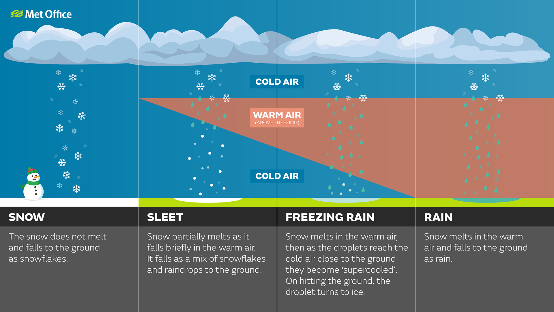 hight resolution of essentially it is frozen precipitation that partially melts as it falls and has begun the melting process before it reaches the ground so you will see