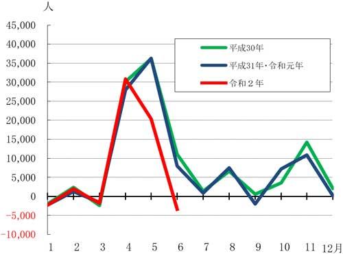 グラフの画像2