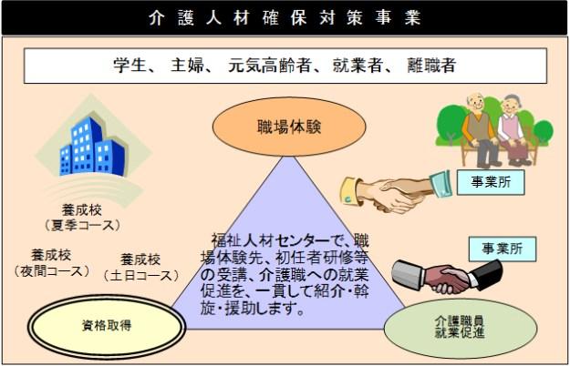 事業概念図