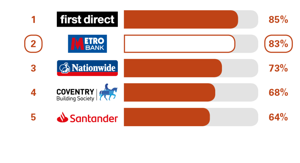 Service Quality Results Personal Current Accounts Personal Metro Bank