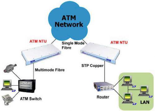 ATM Network Termination Unit