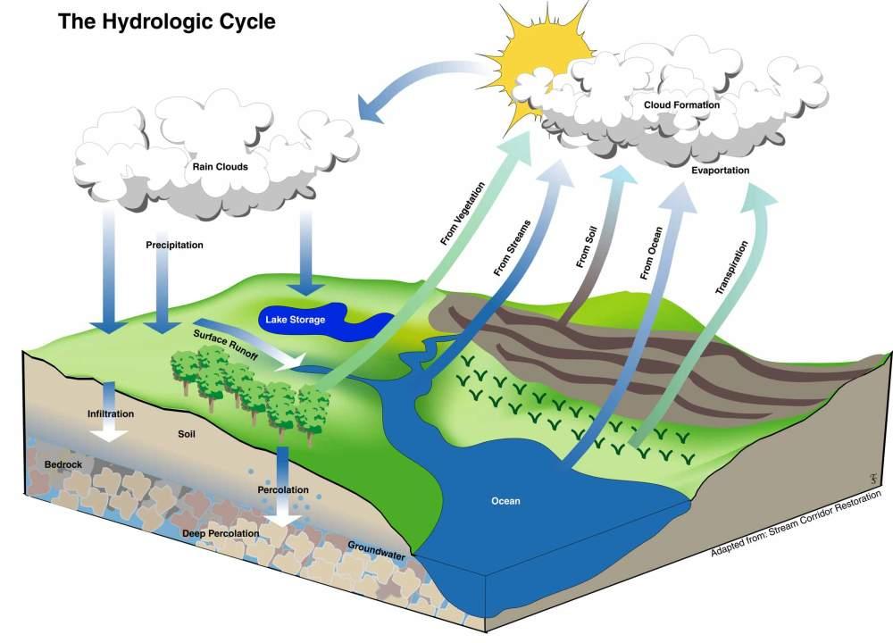 medium resolution of the hydrologic cycle focus on the oregon cascades