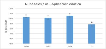 Figura 2. N. basales/m producidas en cada uno de los tratamientos edáficos.