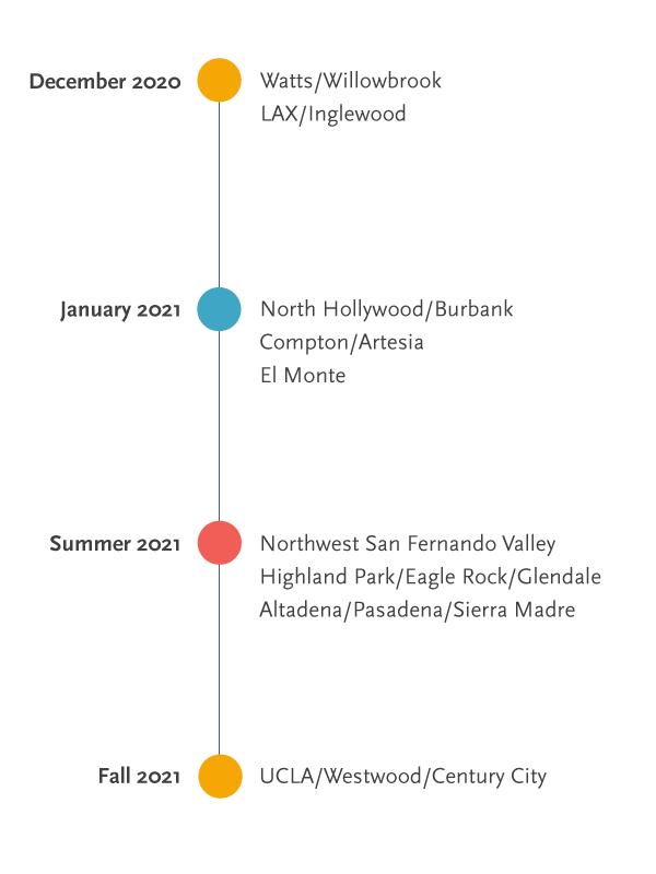 Metro Micro Launch Timeline