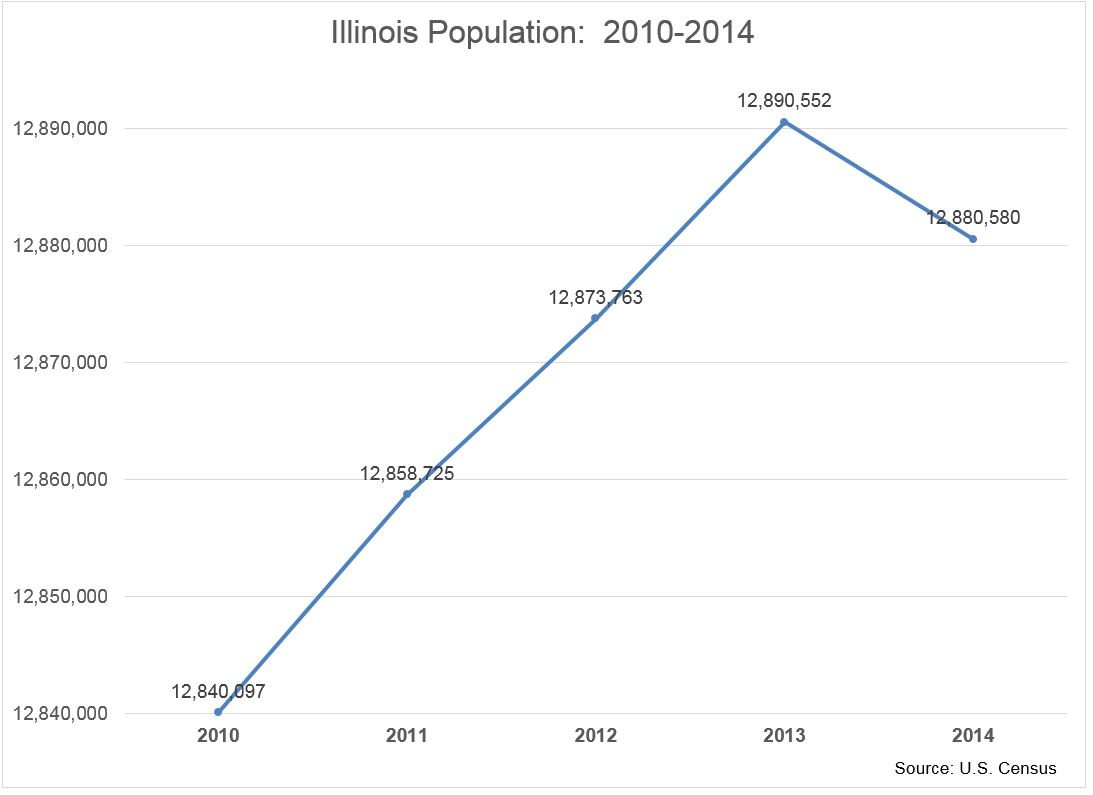 Illinois remains the fifth most populous state—but for how