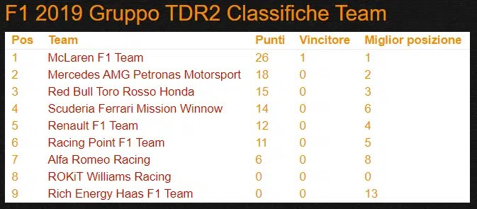 classifica costruttori f1