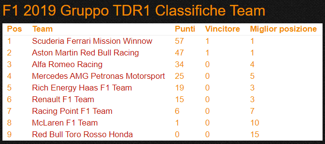 Classifica Costruttori TDR1