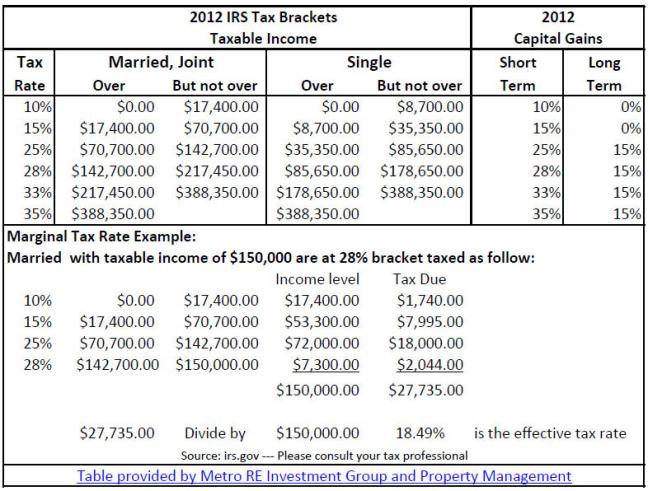 Capital Gains Tax Brackets 2017 (metroreig.com)