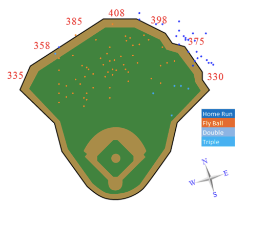 As you can see from this map, Curtis Granderson does not fly out to RF in Citi Field.  Graph courtesy of Amazin' Avenue.