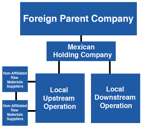 Multi level holding company structure