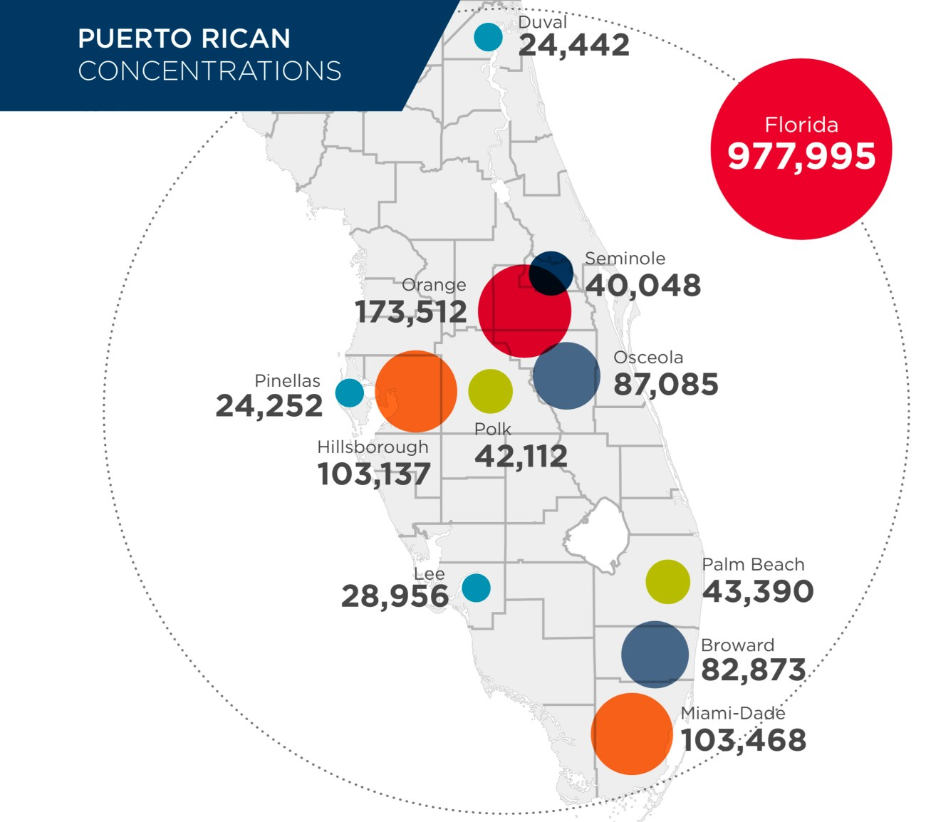 Puerto Rican Diaspora: Migration Flows to Florida and Economic Effects