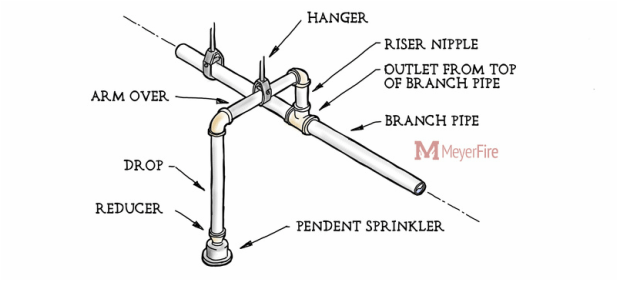 dry pipe sprinkler system riser diagram ezgo wiring electric golf cart advantages of return bends in fire systems bend