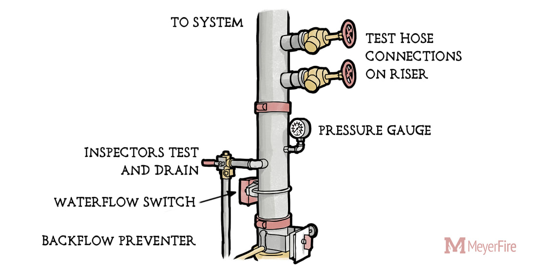 sprinkler system backflow preventer diagram 2006 pontiac vibe radio wiring solutions for the overlooked forward flow test hose connections on fire riser