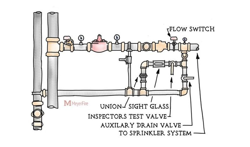 dry pipe sprinkler system riser diagram vw beetle transmission details and requirements of the inspector s test fire floor control assembly