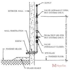Dry Pipe Sprinkler System Riser Diagram 2 Ecotec Timing Marks Details And Requirements Of The Inspector S Test Drain