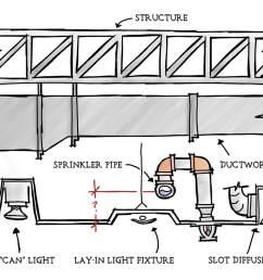 sprinkler pipe coordination [ 1012 x 800 Pixel ]