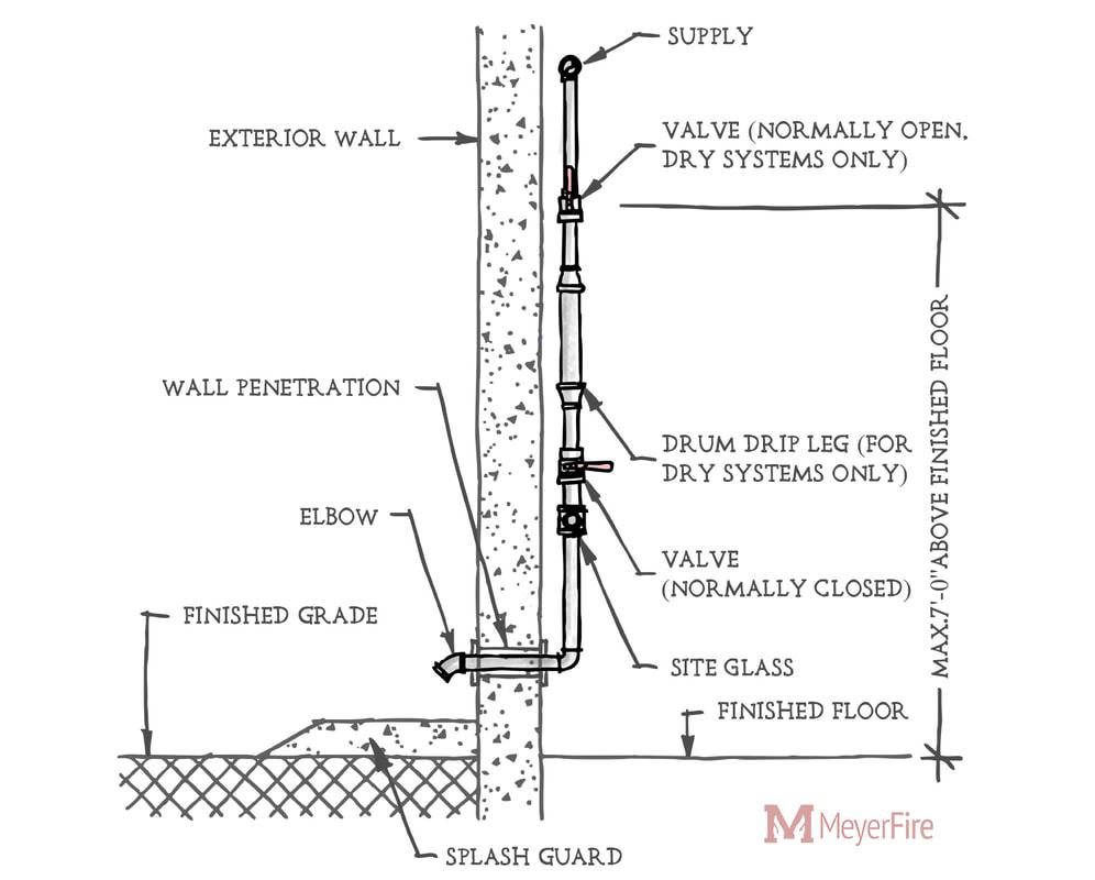 hight resolution of sprinkler system plumbing diagram