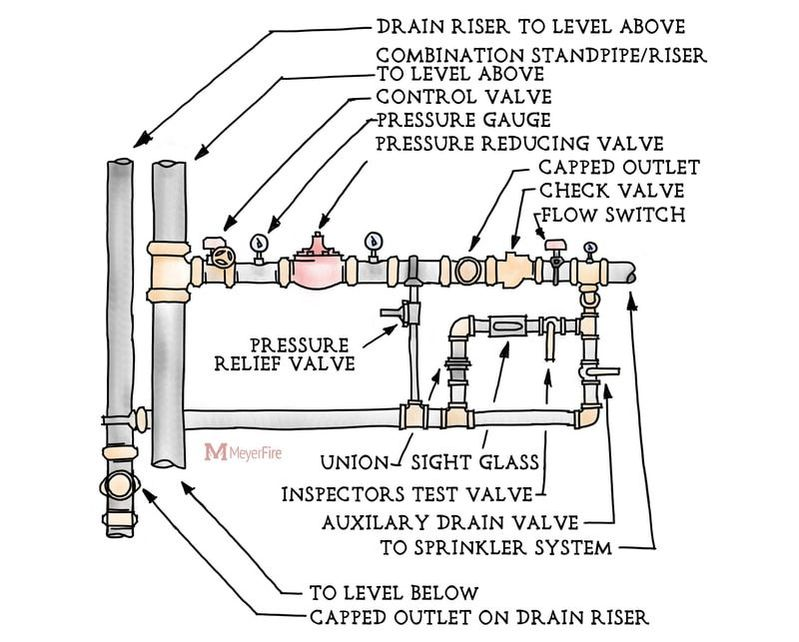 dry pipe sprinkler system riser diagram 2004 ford e350 wiring fire new era of images gallery