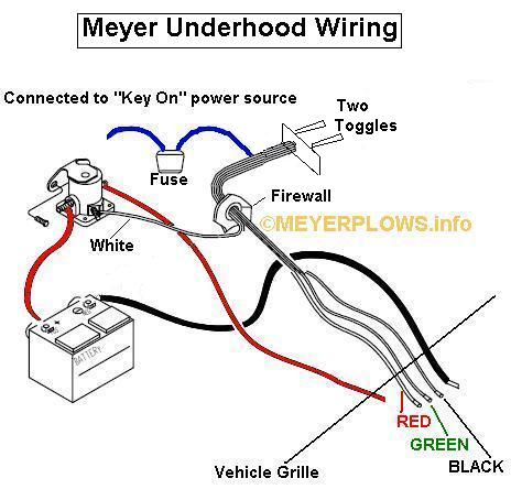 meyer plow controller wiring diagram autotransformer meyerplows info toggle switch older motor solenoids had a single small terminal where the white wire is connected mounting bracket on solenoid to be mounted