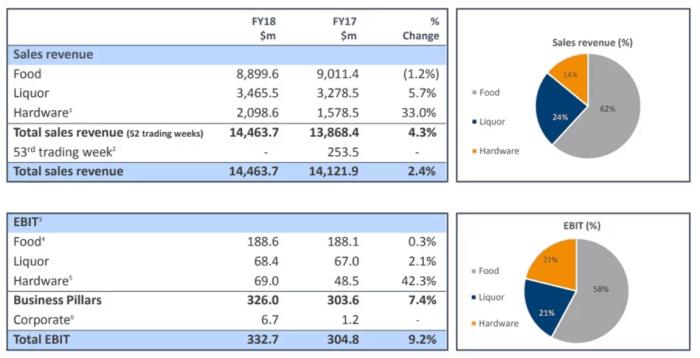 Metcash Shares (ASX MTS) total sales revenue