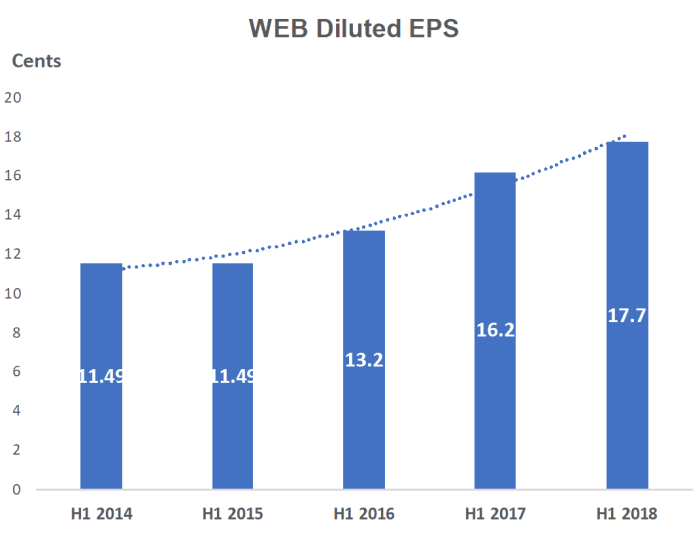 Webjet shares (ASX WEB) EPS