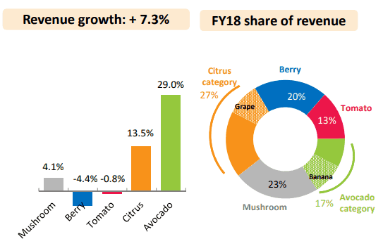 Costa Shares (ASX CGC) - share of revenue