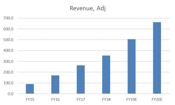 Freedom Foods Shares (ASX FNP) - adjusted revenue