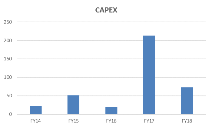 Freedom Foods Shares (ASX FNP) - Capex
