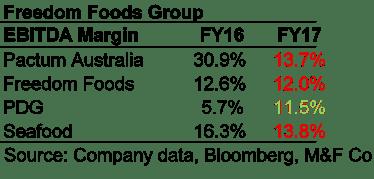 Freedom Foods Shares (ASX FNP) - Margin