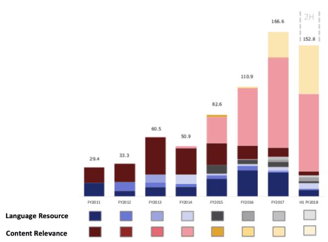 Appen (ASX APX) - diversity of revenue