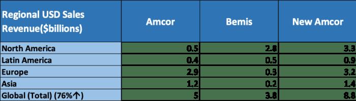 Amcor Limited (ASX AMC)-Regional USD Sales Revenues