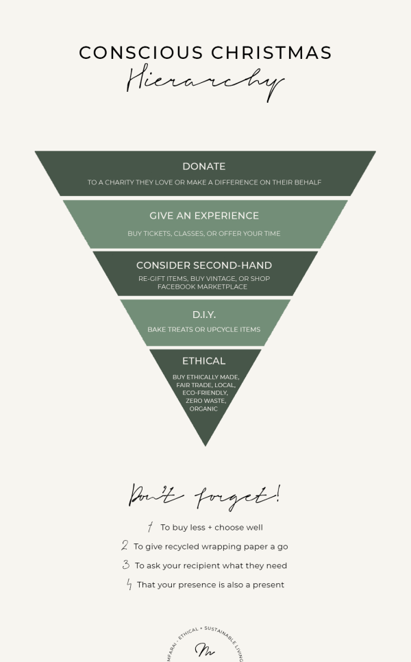 Conscious Christmas Hierarchy Infographic