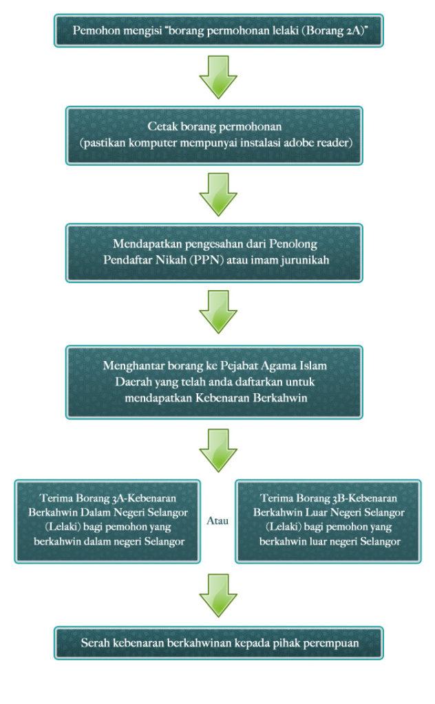 Cara Isi Borang Nikah Online Kl Dan Selangor