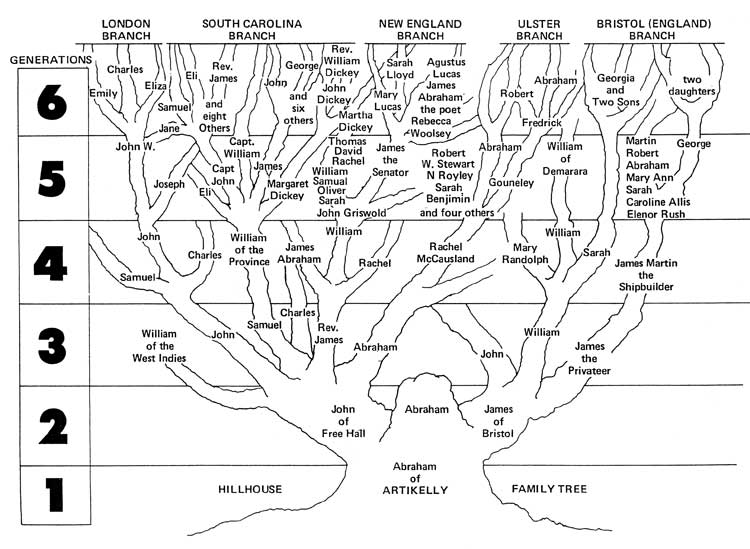 A Genealogy of