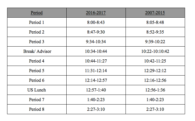Lost Time Schedule Changes Lead To Late Students