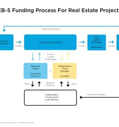 flowchart of eb5 process for real estate projects [ 1024 x 768 Pixel ]