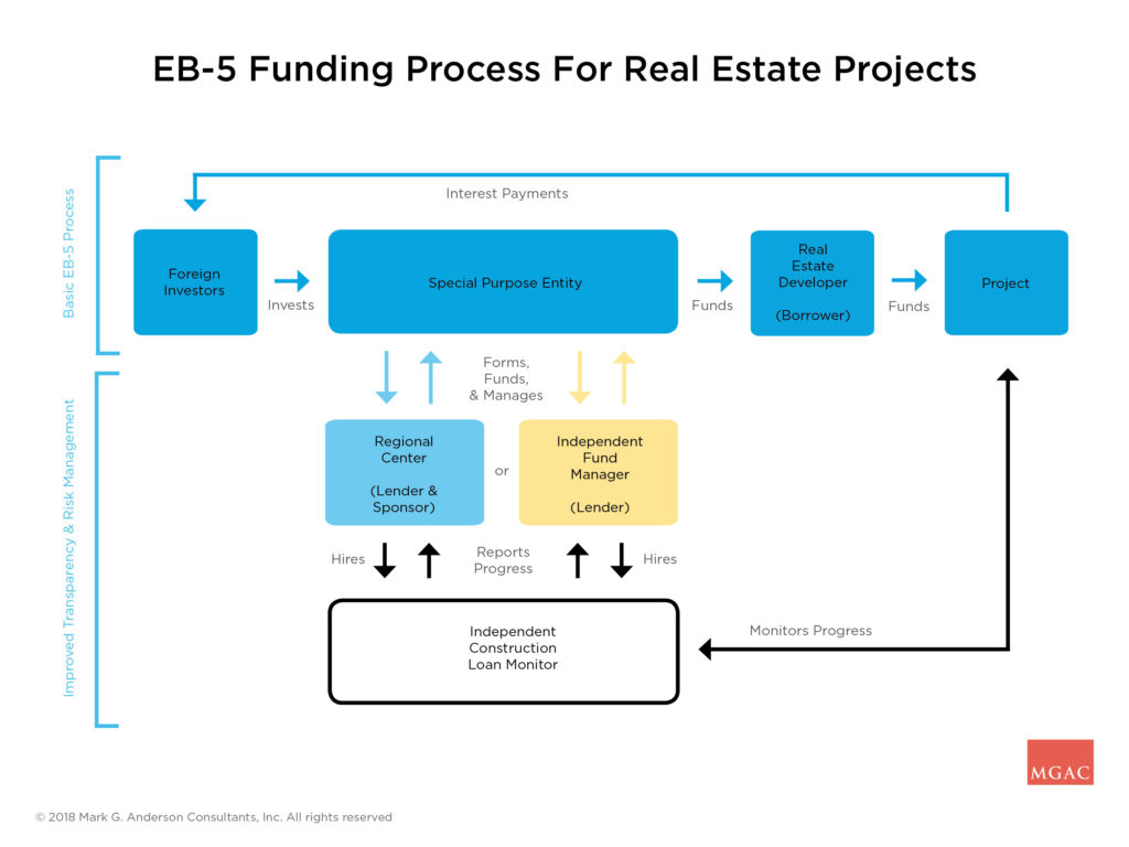hight resolution of flowchart of eb5 process for real estate projects