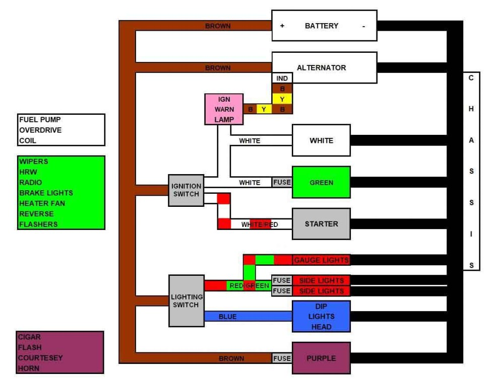 medium resolution of this block diagram originally developed by graham moore gives a simple but clear overview of the main parts of the mgb electrical system