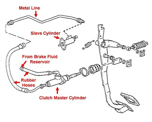 Bleeding The Hydraulic Clutch System : How-To Library