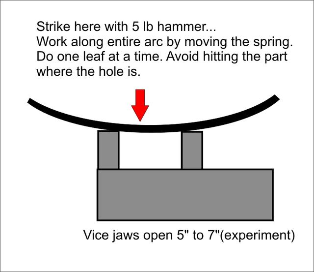 How to stiffen leaf springs (Page 2) : MGB & GT Forum : MG