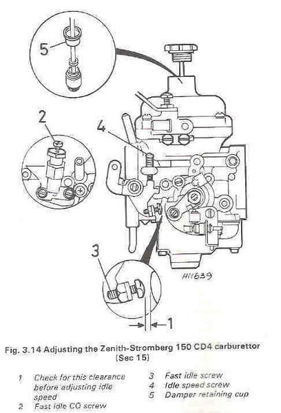 Zenith Carb Adjustment help?! : MG Midget Forum : MG