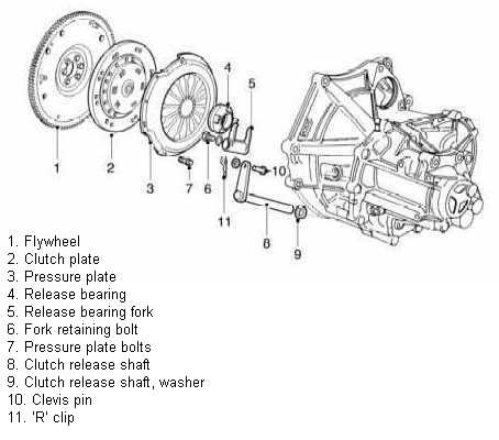 MGF Clutch Replacement