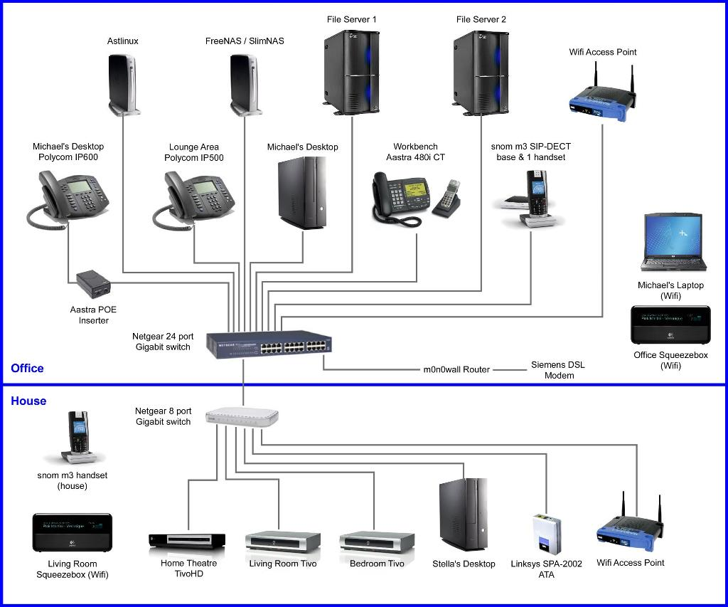 My Home Office Network – Graves On SOHO Technology