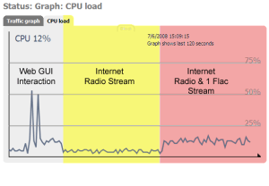 CPU usage with one flac stream and one internet radio stream