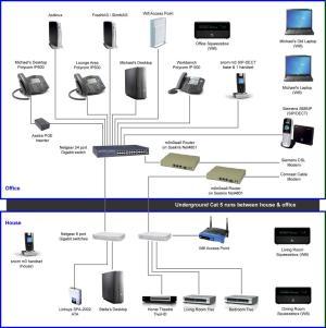 Updated HomeOffice Network Diagram – Graves On SOHO