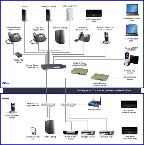 small resolution of office network wiring diagram schema wiring diagramoffice network diagram a small office network and wiring diagram