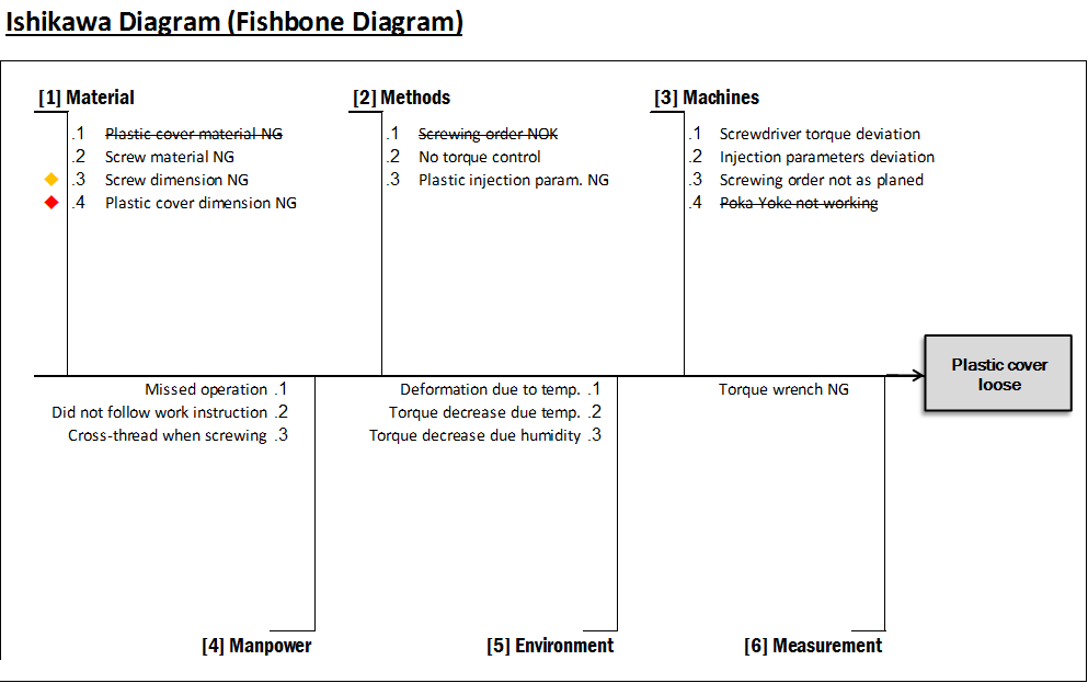 DIAGRAMME ISHIKAWA EXCEL TÉLÉCHARGER