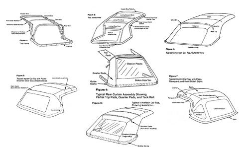 Cadillac Eldorado Wiring Schematic Convertible Tops Replacements And Repairs Merrillville Indiana