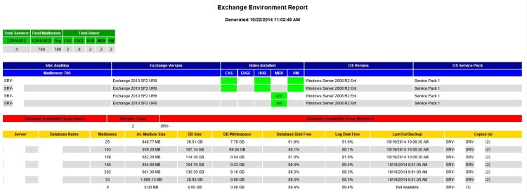 Exchange_EnvironmentReport_7